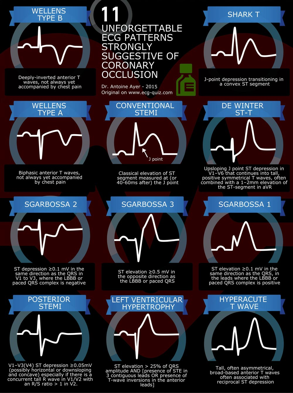 STEMI patterns
